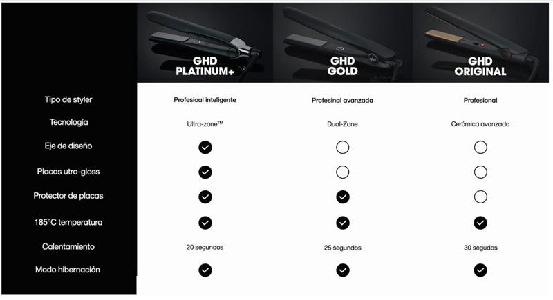 Comparativa características de las planchas GHD Platinum +, Gold, Original